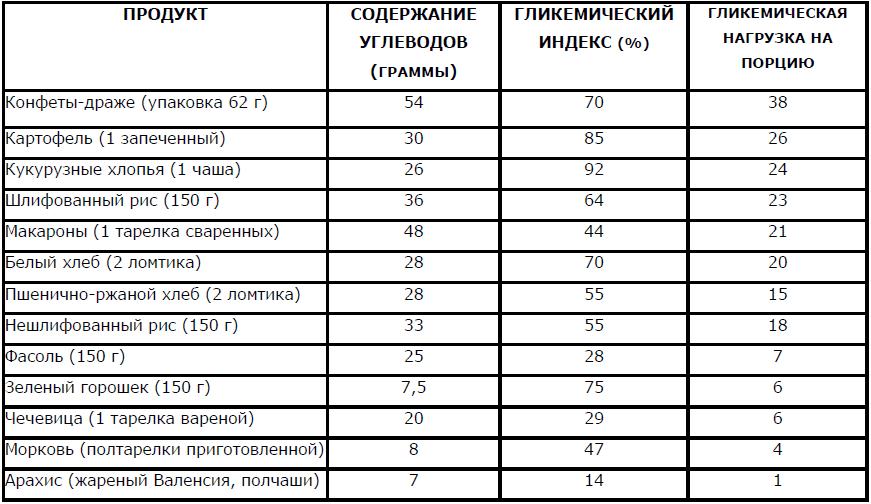 гликемическая нагрузка таблица
